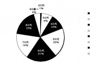 年齢層円グラフ